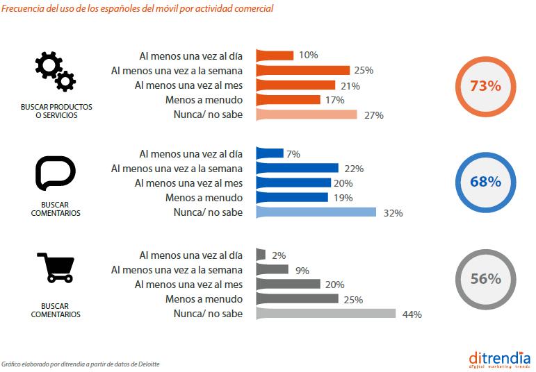 Informe Mobile en España y en el mundo Ditrendia Ventas desde el movil por categoria