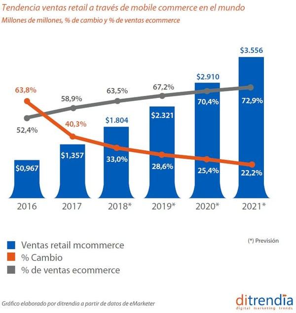 Ventas retail a través del moblie commerce en el mundo