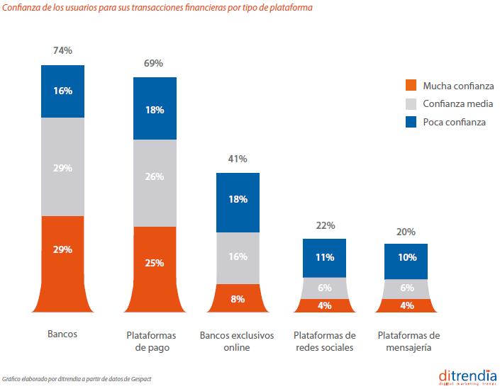 confianza de los usuarios pagos móviles_facebook_payment_ditrendia
