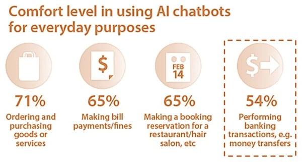 confort con uso de chatbots-ai en banca