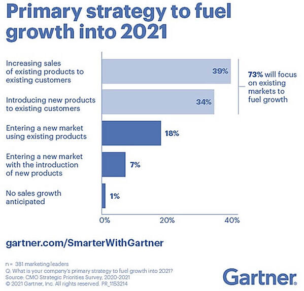 Prioridades de crecimiento en 2021 por la dirección de marketing. Fuente: Gartner