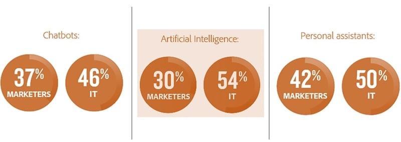 estadistica inteligencia artificial-chatbot-asistente personal