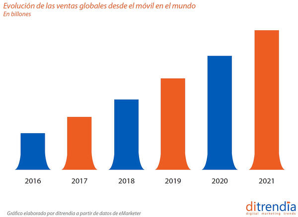 evolucion-ventas-movil-mundo-ditrendia
