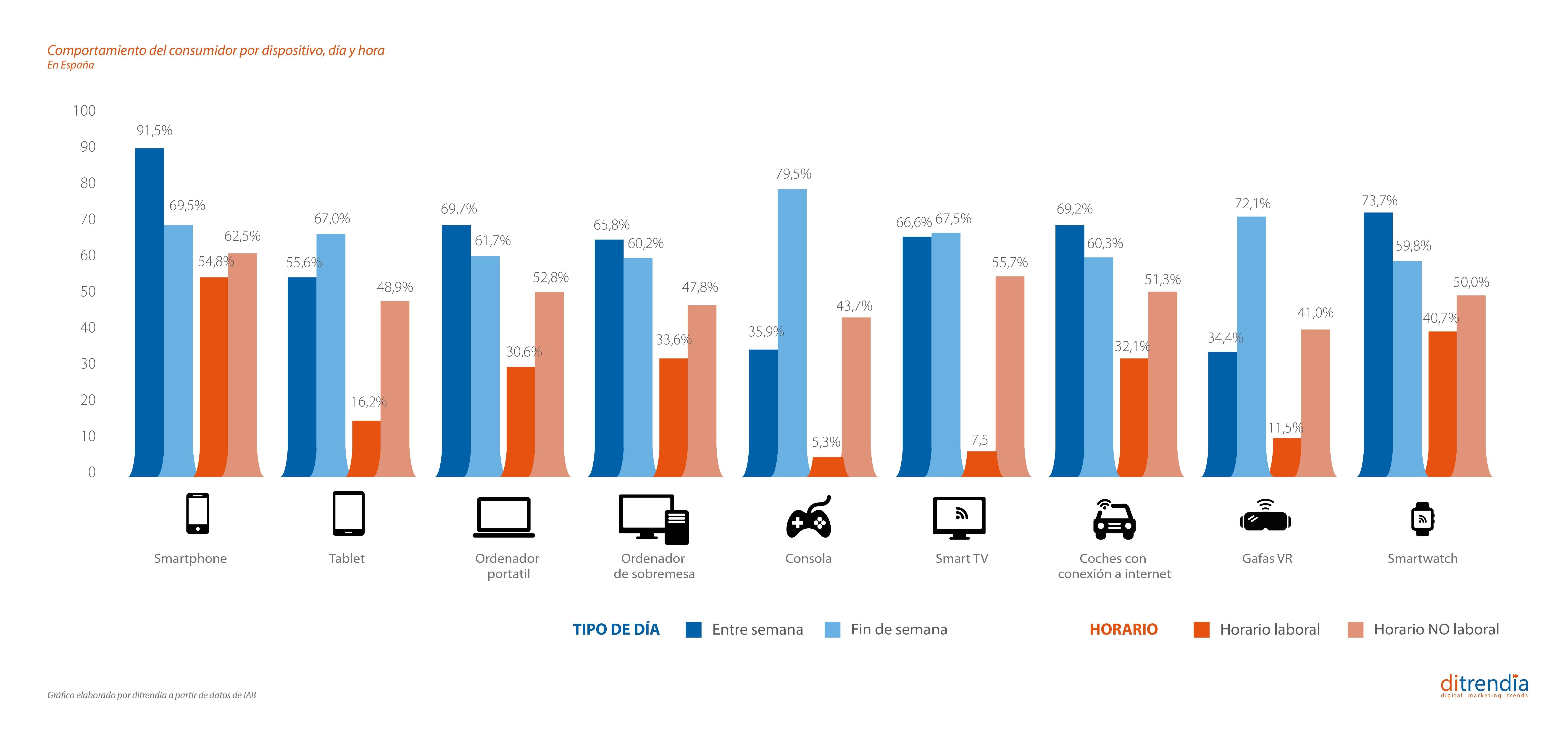 Comportamiento del consumidor por dispositivo en España