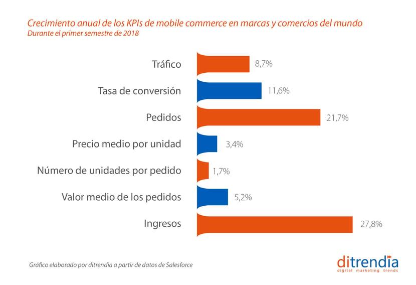 Crecimiento anual de los KPIs de mobile commerce en el mundo