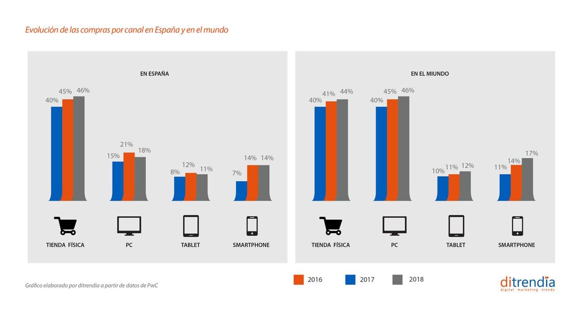Evolucion compras por canal en España y en el mundo