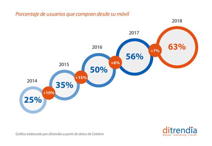 Porcentaje de usuarios que compran dessde el móvil en España