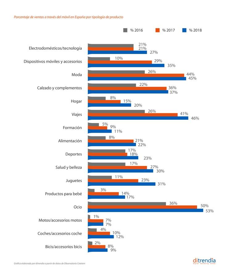 Porcentaje de ventas a través del móvil en España por tipología de productos