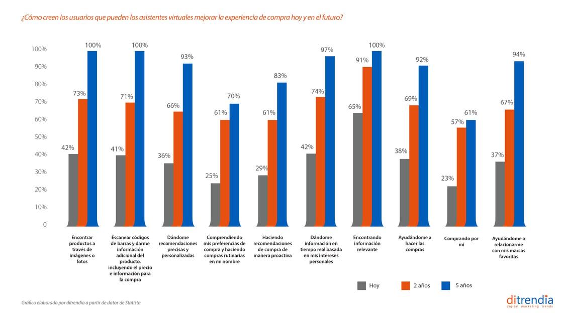 Cómo creen los usuarios que los asistentes virtuales mejoran la experiencia de compra