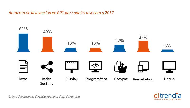 Aumento de la inversión en PPC por canales