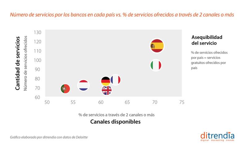 Número de servicios ofrecidos por los bancos por páis en Europa