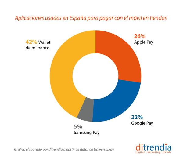 Aplicaciones usadas en España para pagar con el móvil
