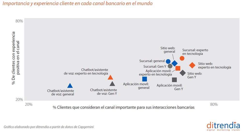 importancia y experiencia cliente de cada canal bancario en el mundo