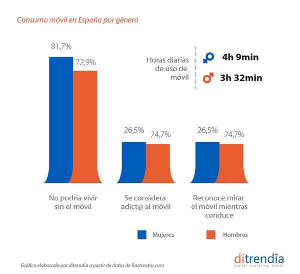 informe_mobile_ditrendia_2020_2