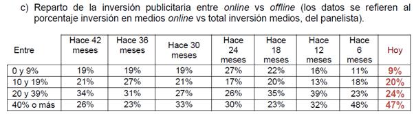 inversion-publicitaria-online-offline