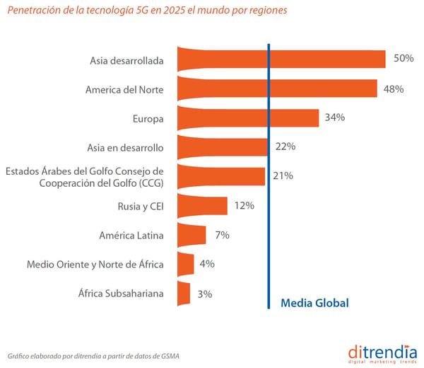 penetracion-tecnologia-5G-en-mundo-por-regiones-ditrendia