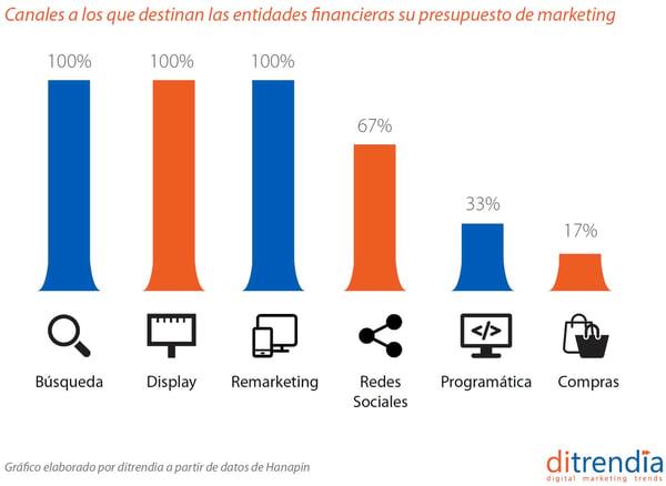 presupuesto-marketing-canales-digitales-entidades-financieras-ditrendia