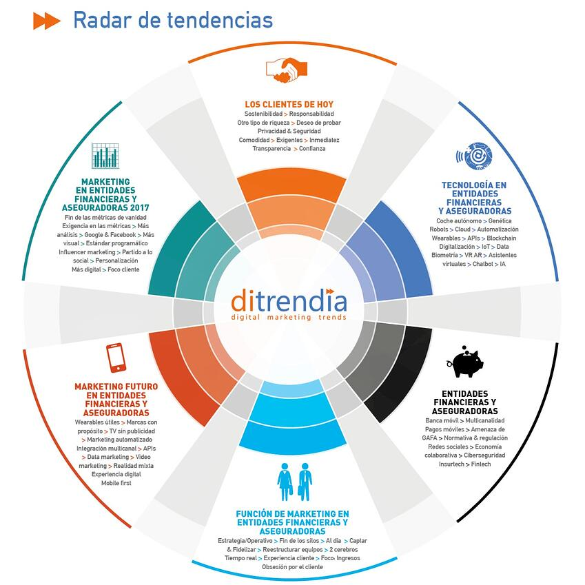 Radar de Tendencias de Marketing Entidades Financieras y Aseguradoras 2017