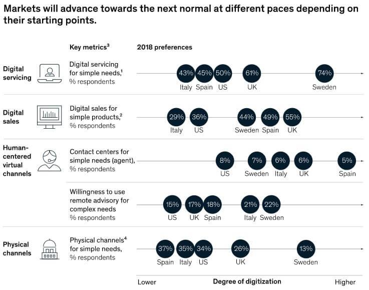 Repensar canales de venta por la aceleración digital como ejemplo de innovación en marketing