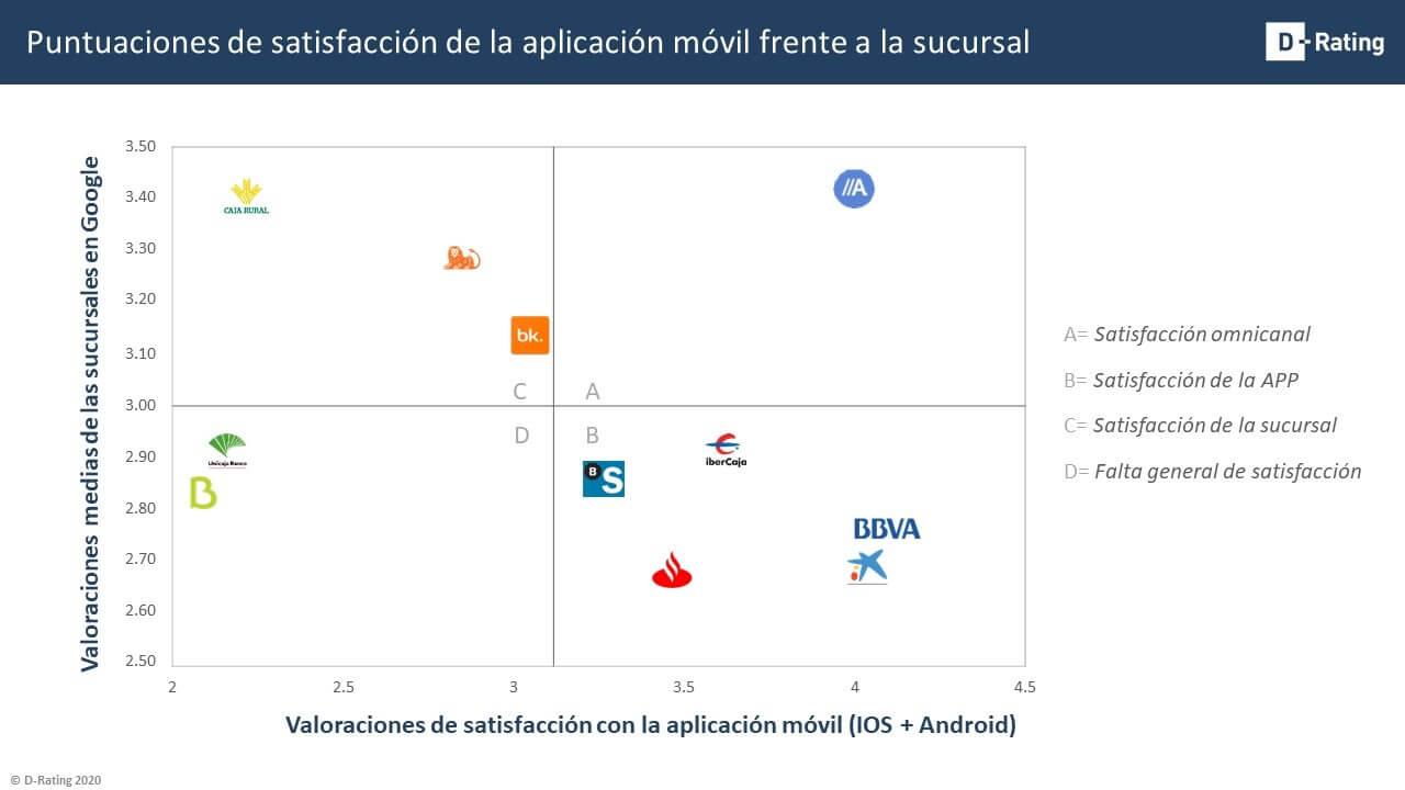 Puntuaciones de satisfacción de la aplicación móvil frente a la sucursal